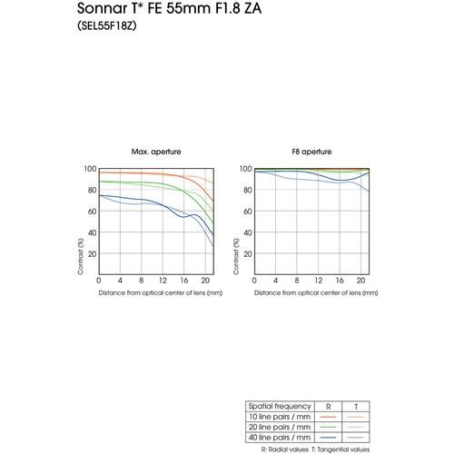Объектив Sony Sonnar T* FE 55mm f/1.8 ZA гарантия 2 года!!!